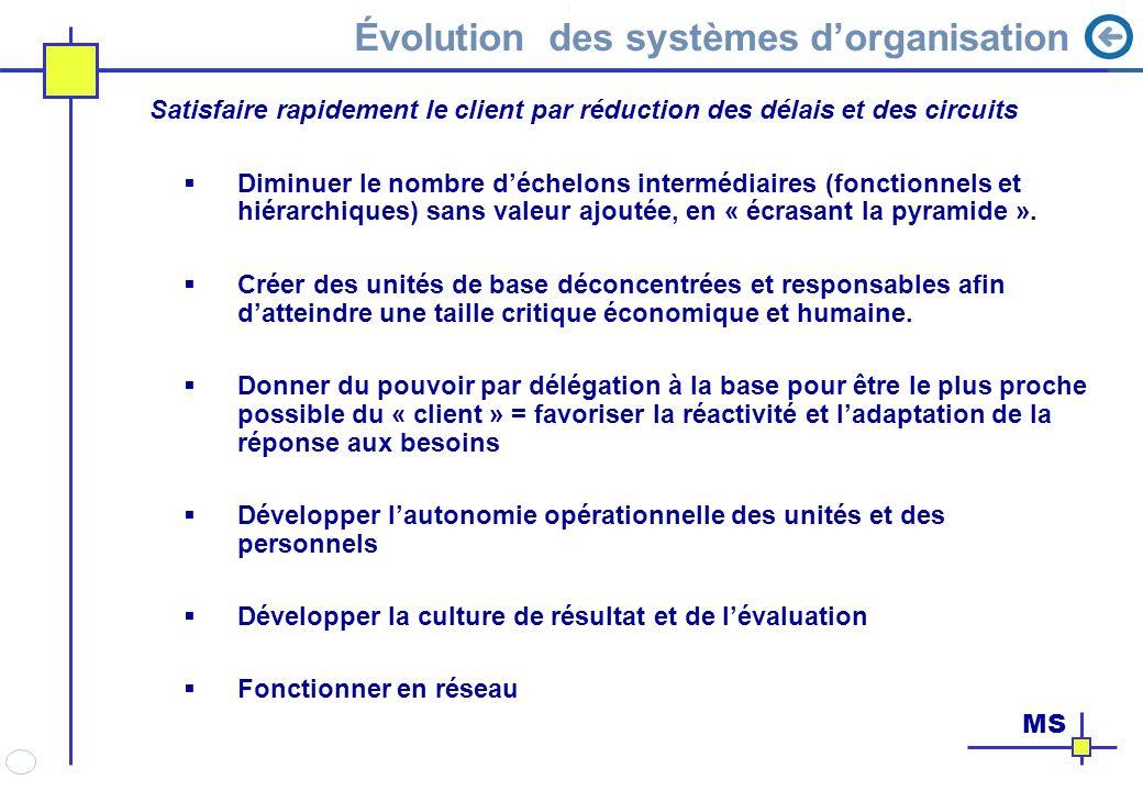La gestion du changement, une relation avec le temps Niveaux de difficultés et délais pour les étapes du changement Délais _ + _+ N iveaux de difficultés Connaissances Attitudes Comportements individuels Comportements de Groupe Développement et rupture organisationnels MS