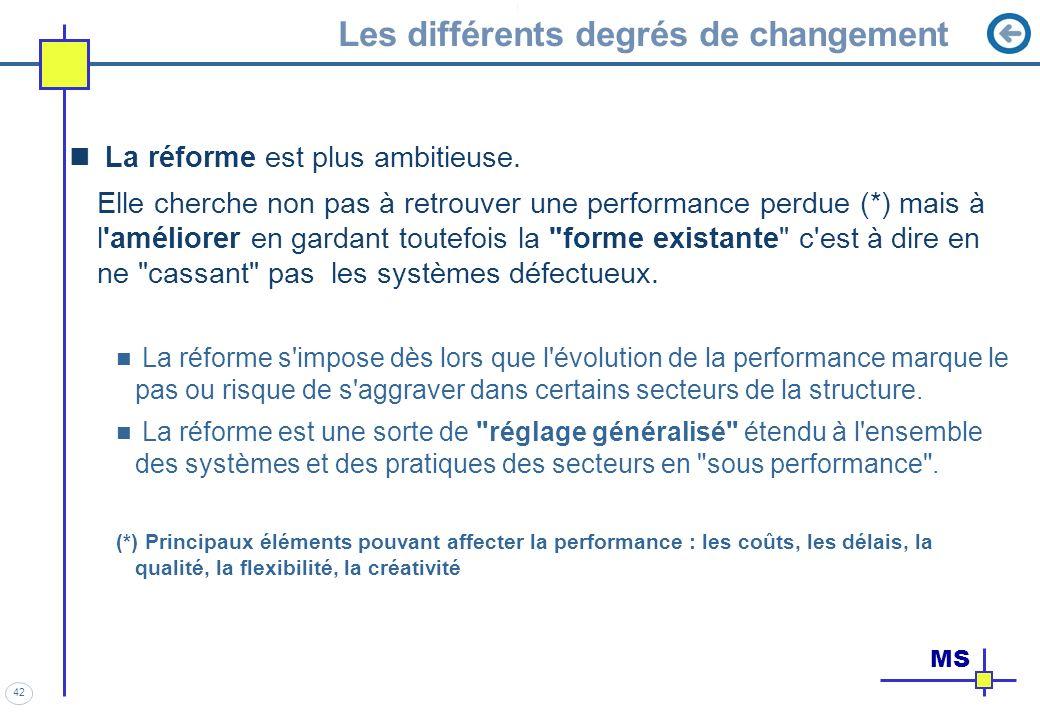 42 Les différents degrés de changement La réforme est plus ambitieuse. Elle cherche non pas à retrouver une performance perdue (*) mais à l'améliorer