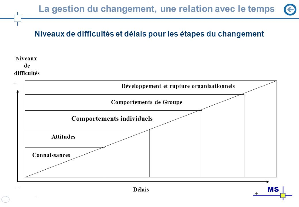 La gestion du changement, une relation avec le temps Niveaux de difficultés et délais pour les étapes du changement Délais _ + _+ N iveaux de difficul