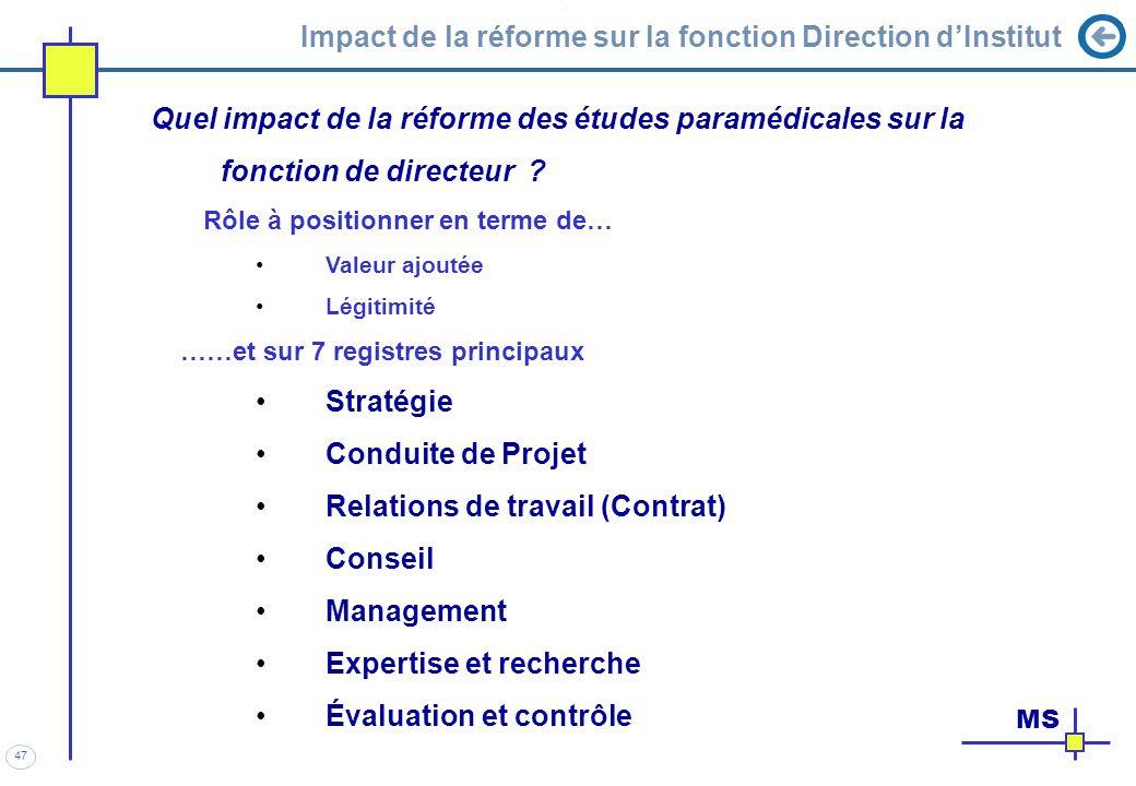47 Impact de la réforme sur la fonction Direction dInstitut Quel impact de la réforme des études paramédicales sur la fonction de directeur ? Rôle à p