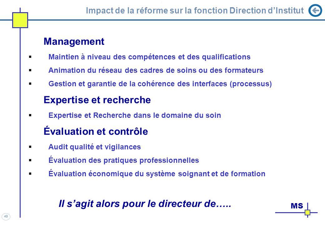 49 Impact de la réforme sur la fonction Direction dInstitut Management Maintien à niveau des compétences et des qualifications Animation du réseau des