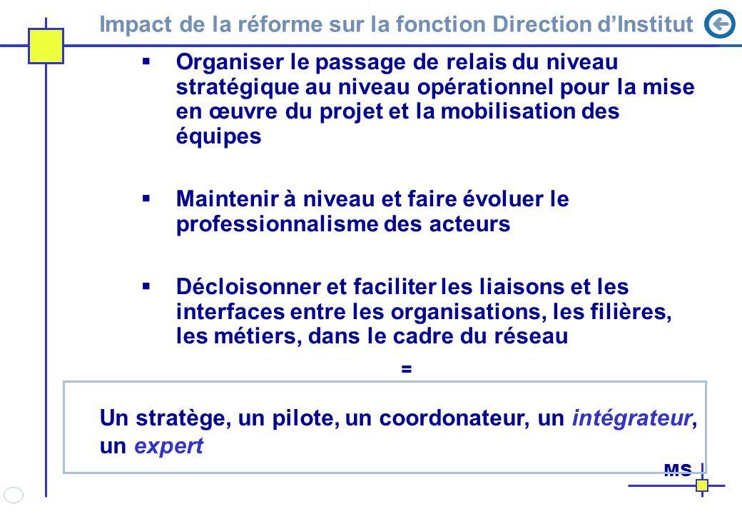 Impact de la réforme sur la fonction Direction dInstitut Organiser le passage de relais du niveau stratégique au niveau opérationnel pour la mise en œ