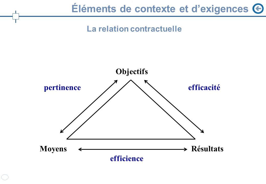 Éléments de contexte et dexigences Objectifs MoyensRésultats efficience pertinenceefficacité La relation contractuelle