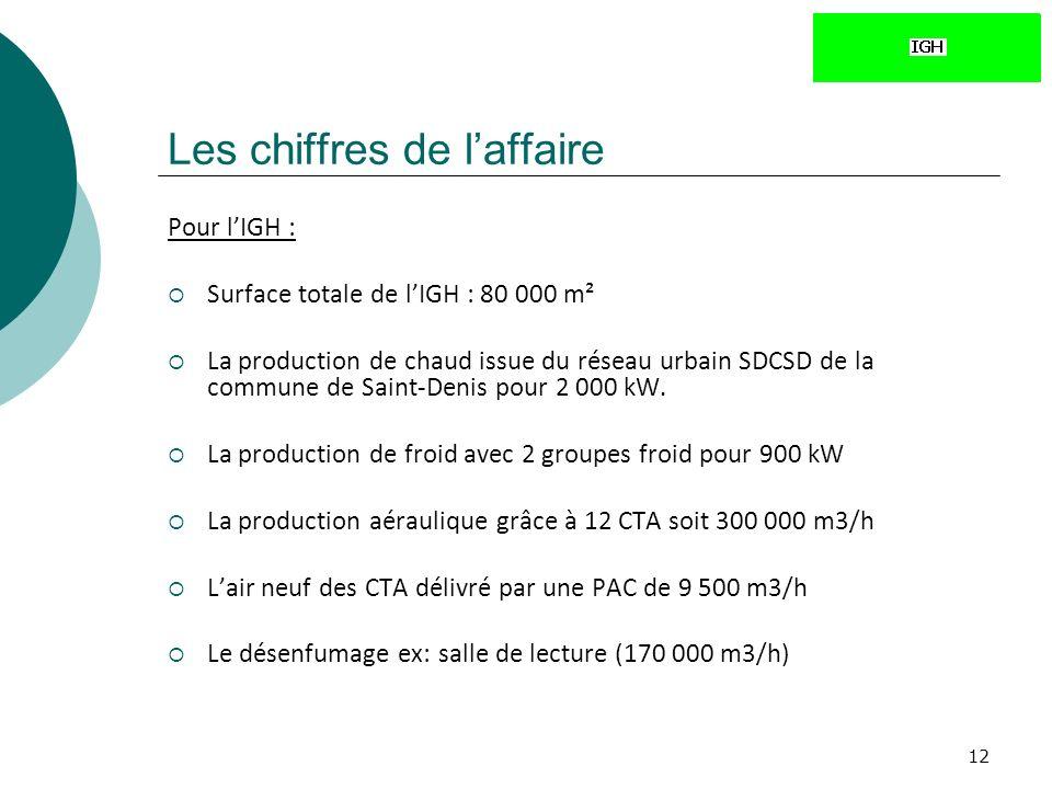 12 Pour lIGH : Surface totale de lIGH : 80 000 m² La production de chaud issue du réseau urbain SDCSD de la commune de Saint-Denis pour 2 000 kW.