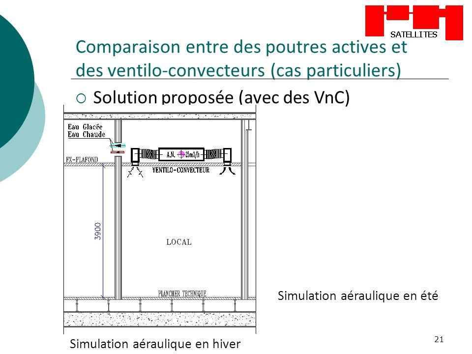 21 Comparaison entre des poutres actives et des ventilo-convecteurs (cas particuliers) Solution proposée (avec des VnC) Simulation aéraulique en hiver Simulation aéraulique en été