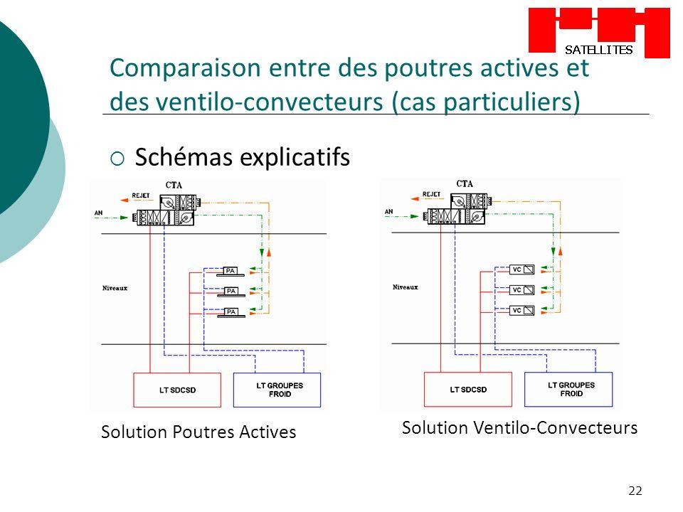 22 Comparaison entre des poutres actives et des ventilo-convecteurs (cas particuliers) Schémas explicatifs Solution Poutres Actives Solution Ventilo-Convecteurs