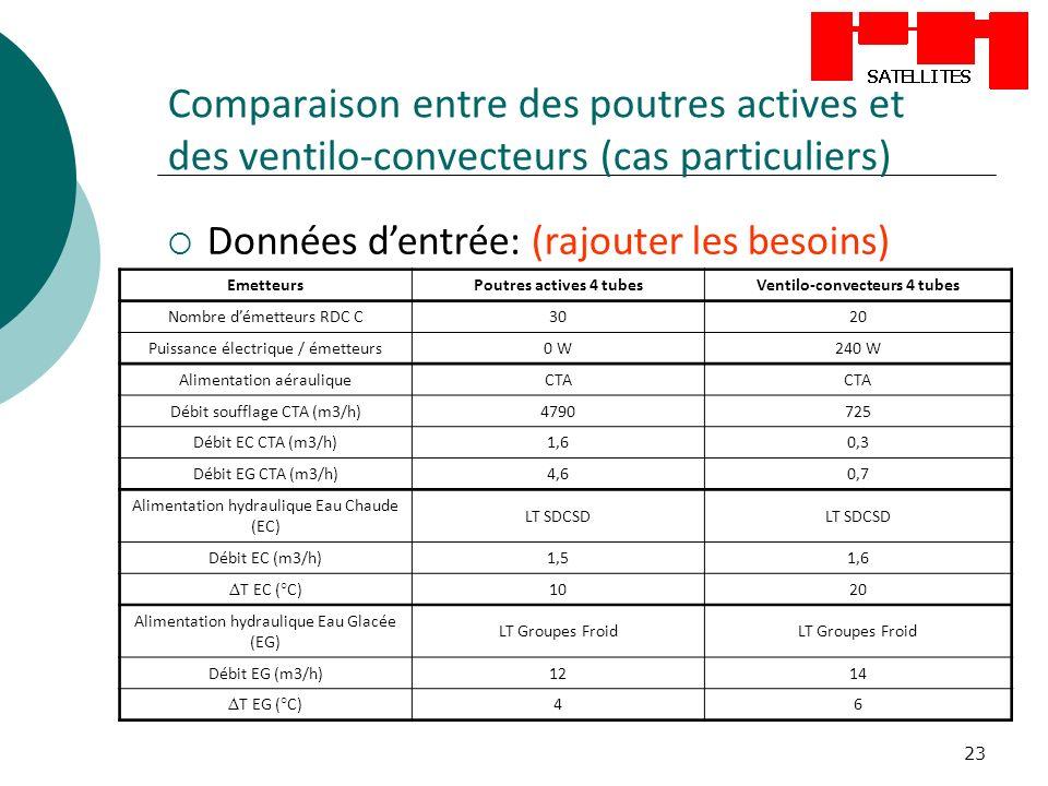 23 Comparaison entre des poutres actives et des ventilo-convecteurs (cas particuliers) Données dentrée: (rajouter les besoins) EmetteursPoutres actives 4 tubesVentilo-convecteurs 4 tubes Nombre démetteurs RDC C3020 Puissance électrique / émetteurs0 W240 W Alimentation aérauliqueCTA Débit soufflage CTA (m3/h)4790725 Débit EC CTA (m3/h)1,60,3 Débit EG CTA (m3/h)4,60,7 Alimentation hydraulique Eau Chaude (EC) LT SDCSD Débit EC (m3/h)1,51,6 Δ T EC (°C)1020 Alimentation hydraulique Eau Glacée (EG) LT Groupes Froid Débit EG (m3/h)1214 Δ T EG (°C)46