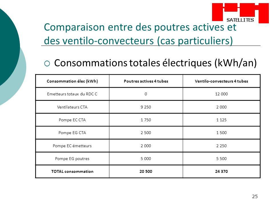 25 Comparaison entre des poutres actives et des ventilo-convecteurs (cas particuliers) Consommations totales électriques (kWh/an) Consommation élec (kWh)Poutres actives 4 tubesVentilo-convecteurs 4 tubes Emetteurs totaux du RDC C012 000 Ventilateurs CTA9 2502 000 Pompe EC CTA1 7501 125 Pompe EG CTA2 5001 500 Pompe EC émetteurs2 0002 250 Pompe EG poutres5 0005 500 TOTAL consommation20 50024 370
