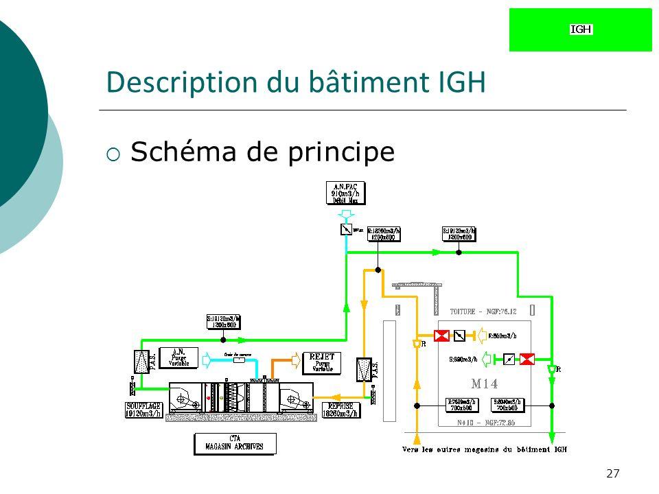 27 Description du bâtiment IGH Schéma de principe
