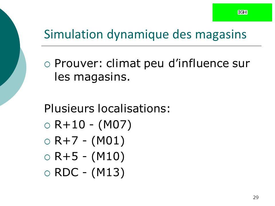 29 Simulation dynamique des magasins Prouver: climat peu dinfluence sur les magasins.