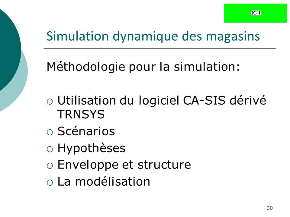 30 Simulation dynamique des magasins Méthodologie pour la simulation: Utilisation du logiciel CA-SIS dérivé TRNSYS Scénarios Hypothèses Enveloppe et structure La modélisation