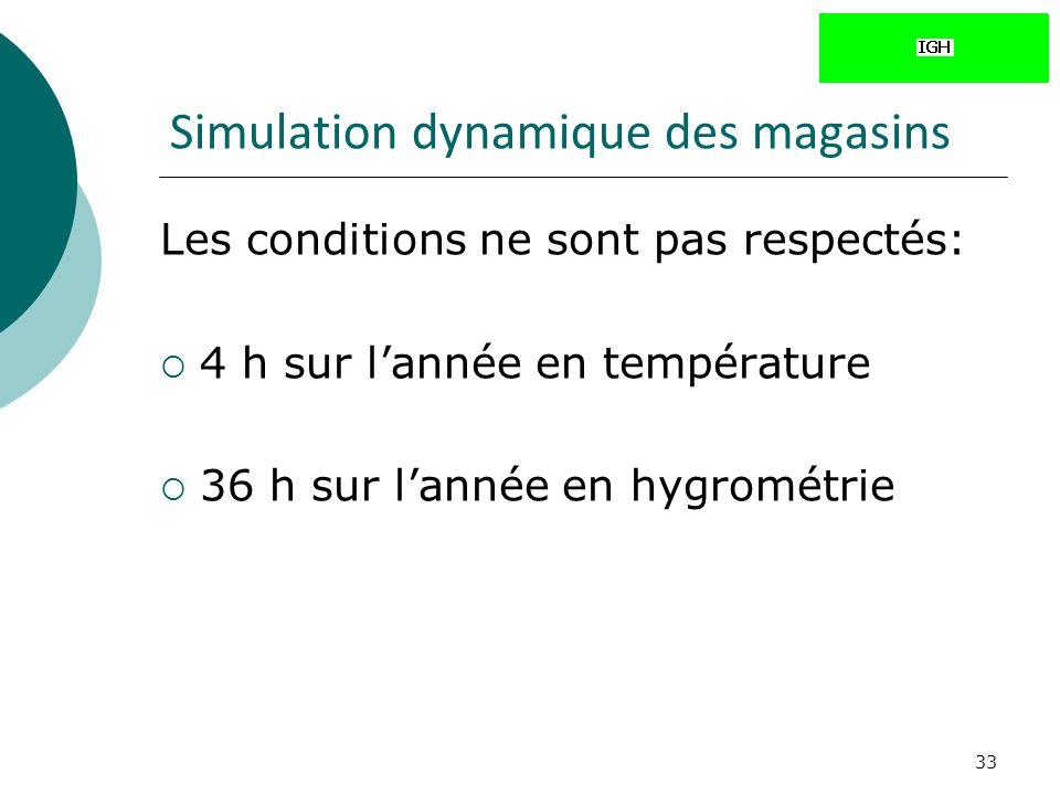 33 Simulation dynamique des magasins Les conditions ne sont pas respectés: 4 h sur lannée en température 36 h sur lannée en hygrométrie
