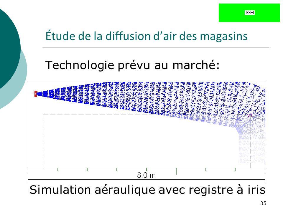 35 Étude de la diffusion dair des magasins Technologie prévu au marché: Simulation aéraulique avec registre à iris