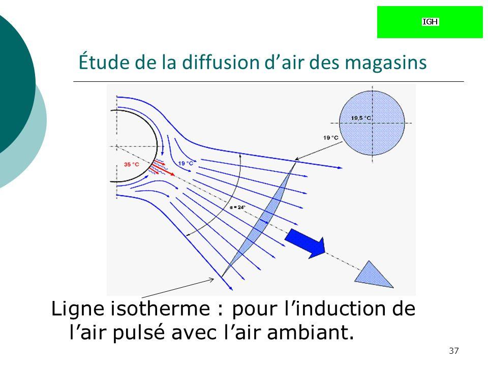 37 Étude de la diffusion dair des magasins Ligne isotherme : pour linduction de lair pulsé avec lair ambiant.