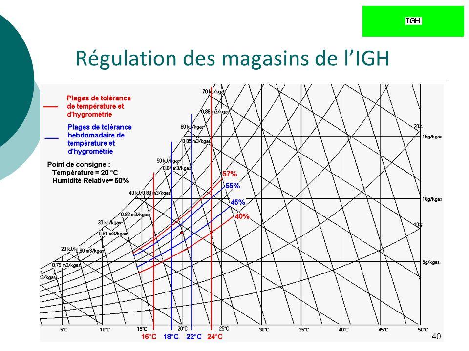 40 Régulation des magasins de lIGH
