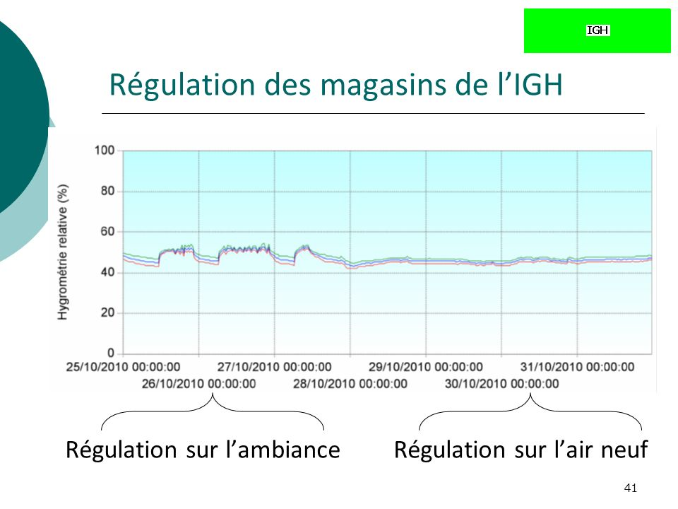 41 Régulation des magasins de lIGH Régulation sur lambianceRégulation sur lair neuf
