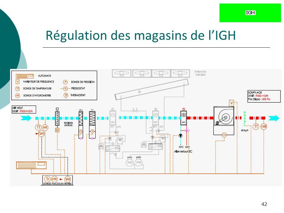 42 Régulation des magasins de lIGH