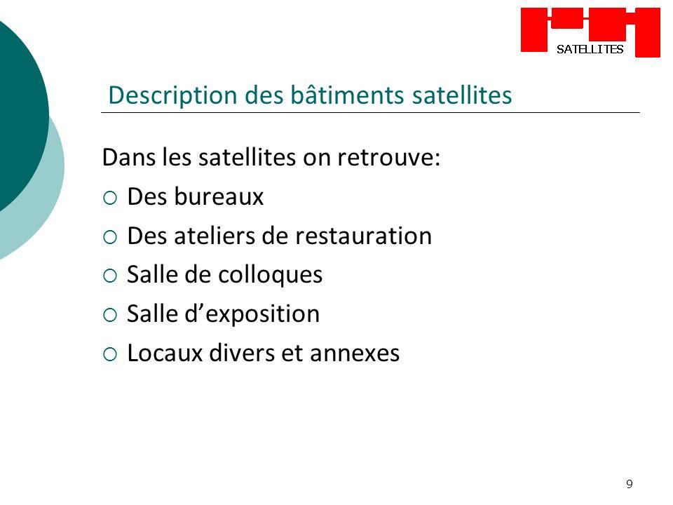 9 Description des bâtiments satellites Dans les satellites on retrouve: Des bureaux Des ateliers de restauration Salle de colloques Salle dexposition Locaux divers et annexes