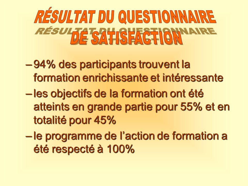 –94% des participants trouvent la formation enrichissante et intéressante –les objectifs de la formation ont été atteints en grande partie pour 55% et