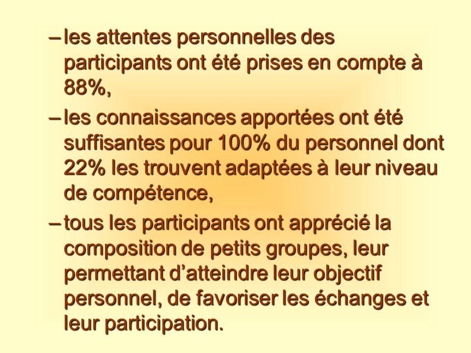 –les attentes personnelles des participants ont été prises en compte à 88%, –les connaissances apportées ont été suffisantes pour 100% du personnel do