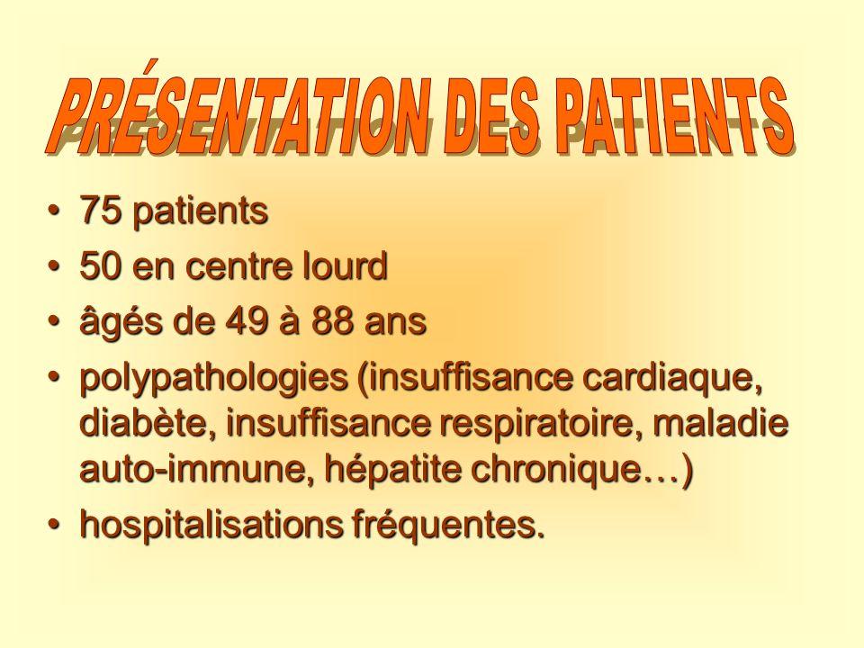 75 patients75 patients 50 en centre lourd50 en centre lourd âgés de 49 à 88 ansâgés de 49 à 88 ans polypathologies (insuffisance cardiaque, diabète, i