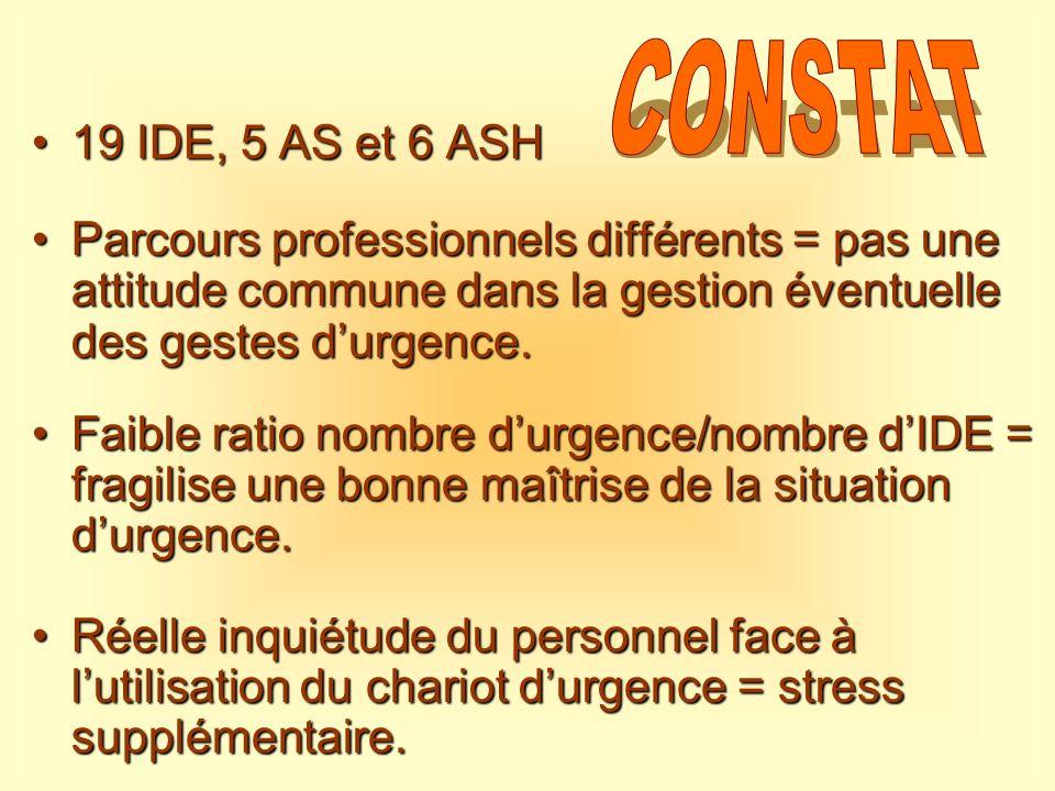 19 IDE, 5 AS et 6 ASH19 IDE, 5 AS et 6 ASH Parcours professionnels différents = pas une attitude commune dans la gestion éventuelle des gestes durgenc