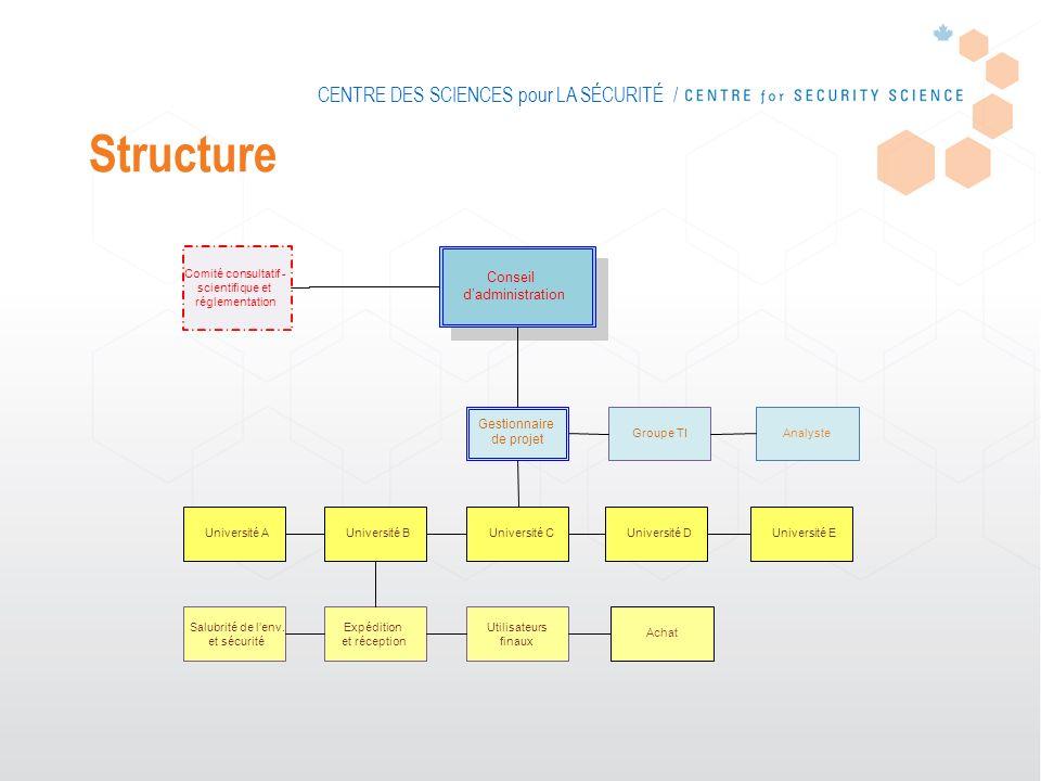 CENTRE DES SCIENCES pour LA SÉCURITÉ / Conseil dadministration Gestionnaire de projet Université CUniversité BUniversité AUniversité DUniversité E Gro