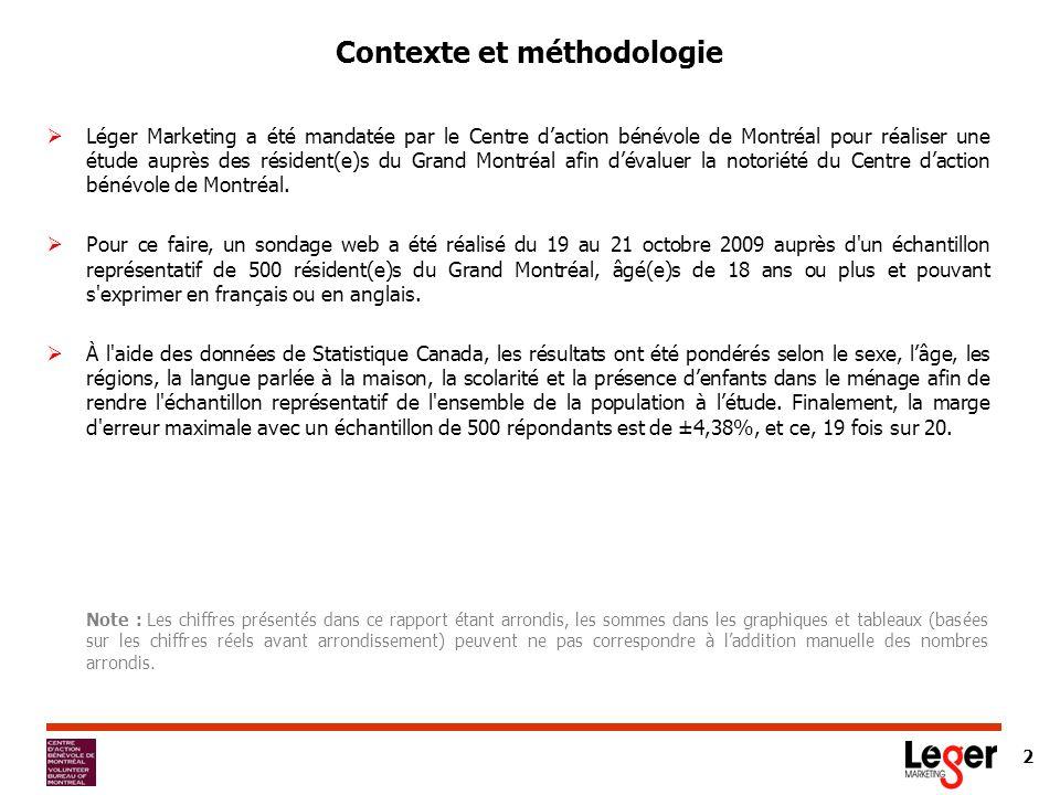 2 Contexte et méthodologie Léger Marketing a été mandatée par le Centre daction bénévole de Montréal pour réaliser une étude auprès des résident(e)s du Grand Montréal afin dévaluer la notoriété du Centre daction bénévole de Montréal.