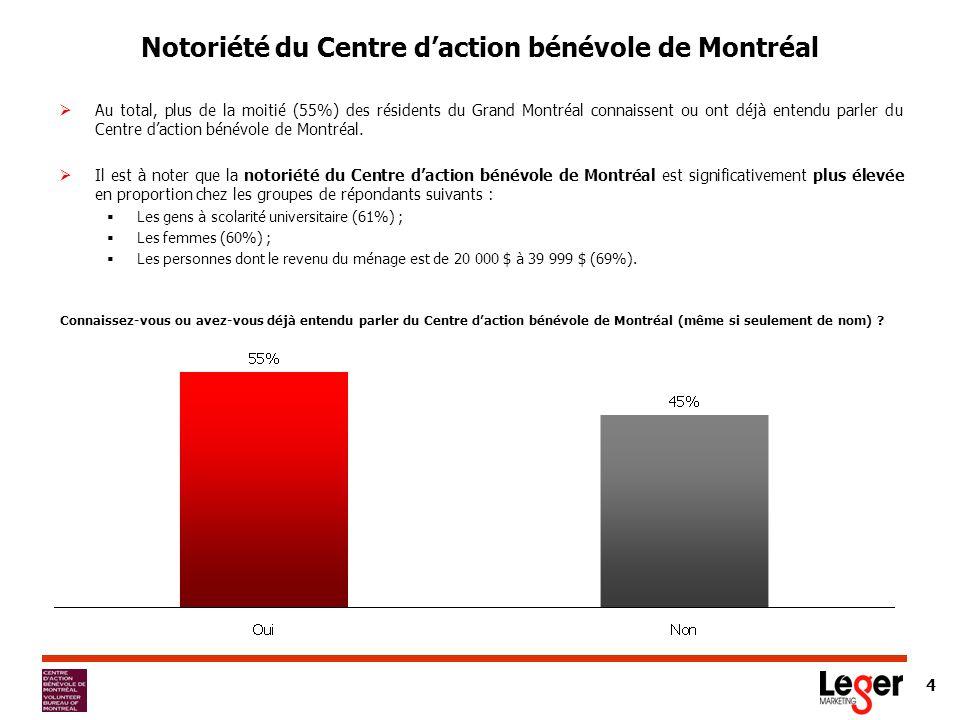 4 Notoriété du Centre daction bénévole de Montréal Au total, plus de la moitié (55%) des résidents du Grand Montréal connaissent ou ont déjà entendu parler du Centre daction bénévole de Montréal.