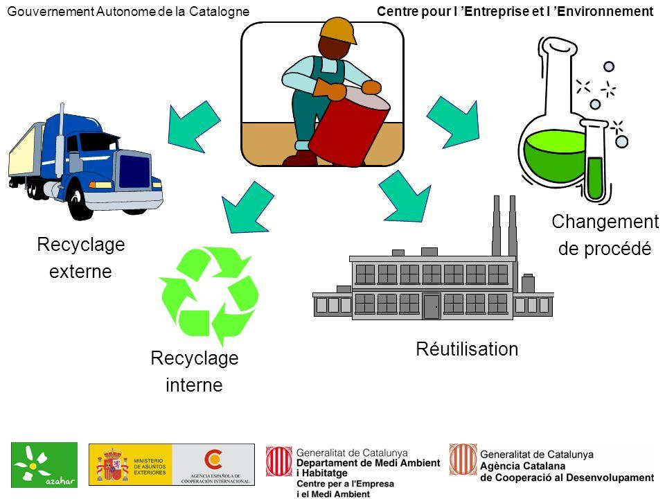 Recyclage externe Réutilisation Changement de procédé Recyclage interne Gouvernement Autonome de la Catalogne Centre pour l Entreprise et l Environnement