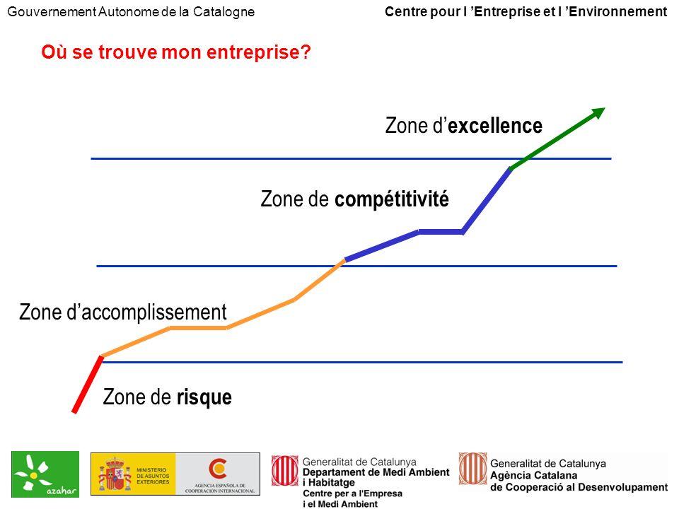 Gouvernement Autonome de la Catalogne Centre pour l Entreprise et l Environnement Zone de risque Zone daccomplissement Zone de compétitivité Zone d excellence Où se trouve mon entreprise?