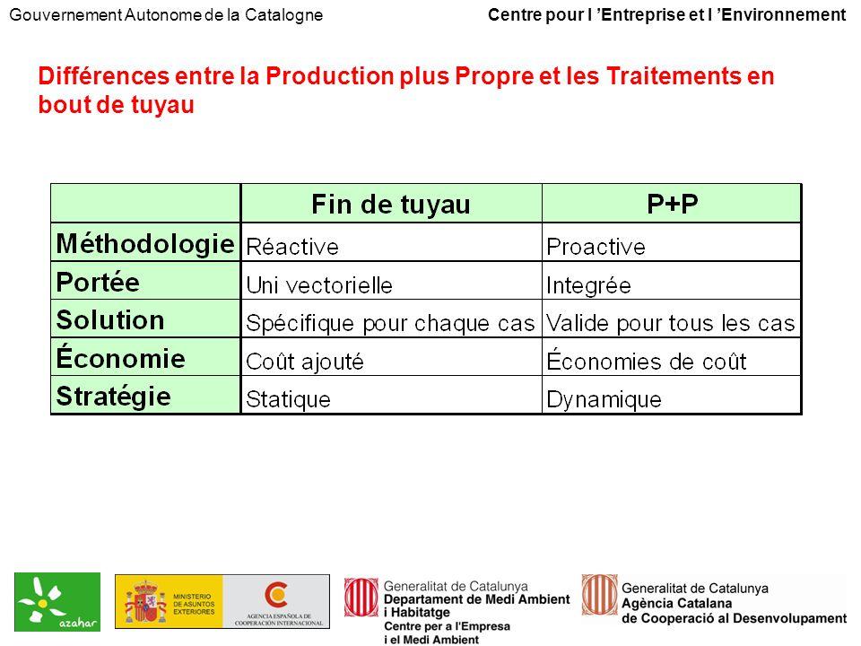 Gouvernement Autonome de la Catalogne Centre pour l Entreprise et l Environnement Différences entre la Production plus Propre et les Traitements en bout de tuyau