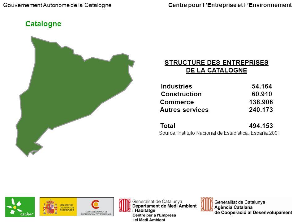 Compétences en matière environnementale Union Européenne: Espagne: Gouvernement Autonome de la Catalogne: Organismes locaux (conseils départementaux et conseils municipaux): Directives environnementales Législation de base Développement de la législation et faire accomplir la politique environnementale Compétences spécifiques en matière environnementale Gouvernement Autonome de la Catalogne Centre pour l Entreprise et l Environnement