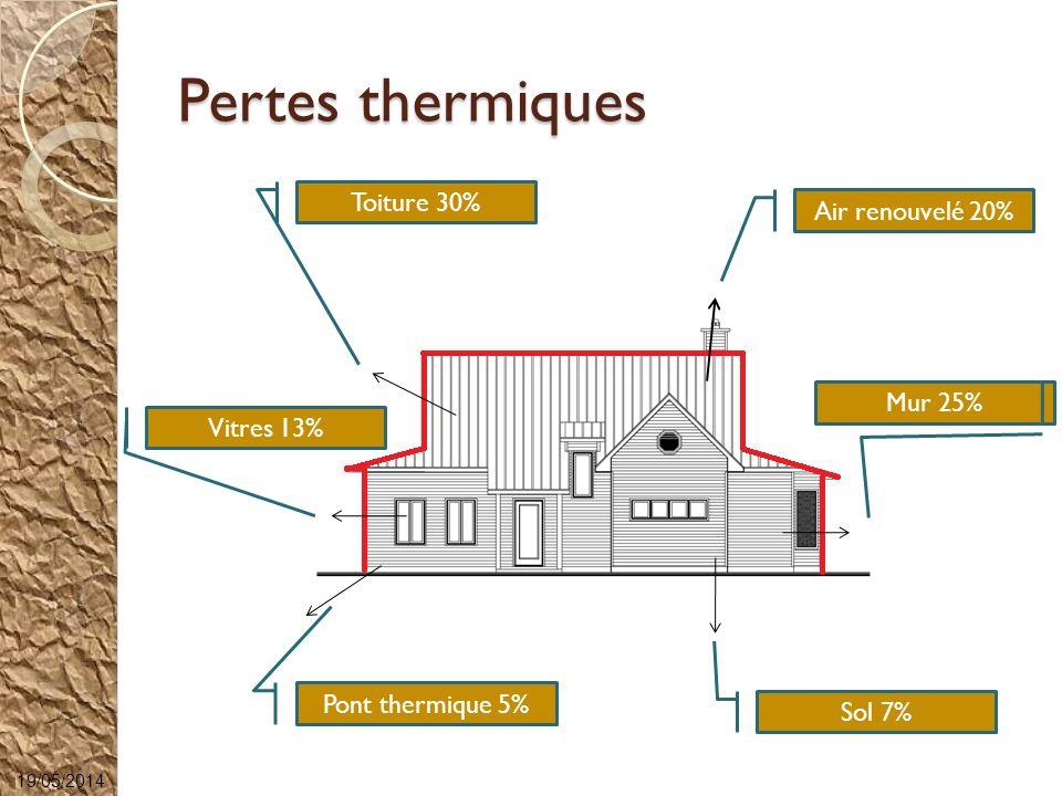 Pertes thermiques Sol 7% Air renouvelé 20% Pont thermique 5% Toiture 30% Mur 25% Vitres 13% 19/05/2014