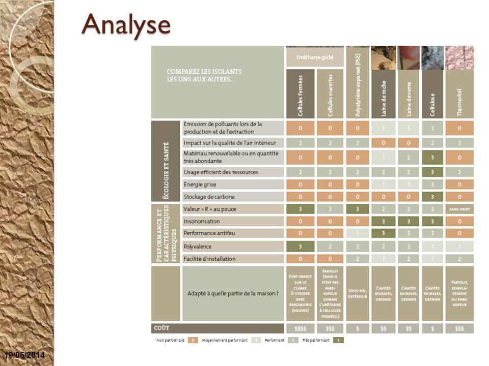 Analyse 19/05/2014