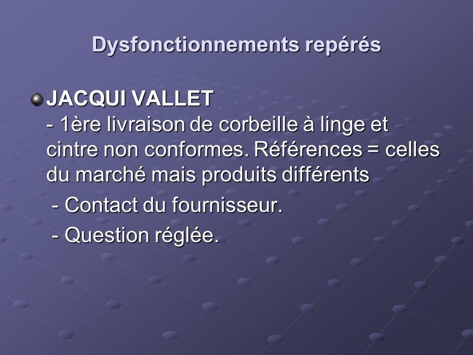 Dysfonctionnements repérés JACQUI VALLET - 1ère livraison de corbeille à linge et cintre non conformes. Références = celles du marché mais produits di
