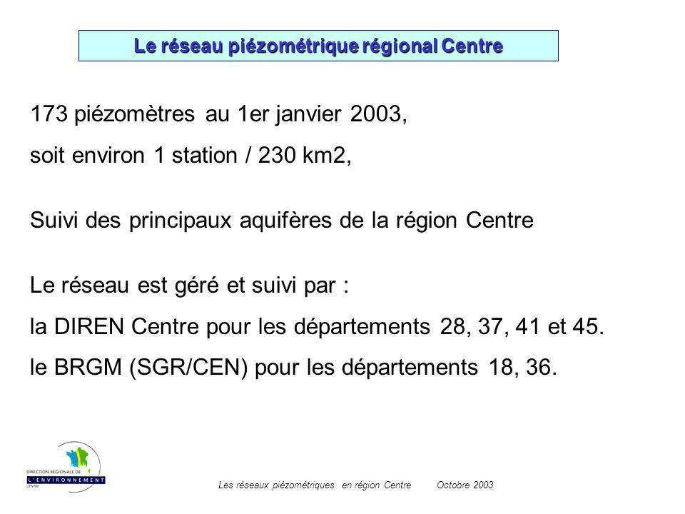 Les réseaux piézométriques en région CentreOctobre 2003 Le réseau piézométrique régional Centre 173 piézomètres au 1er janvier 2003, soit environ 1 st