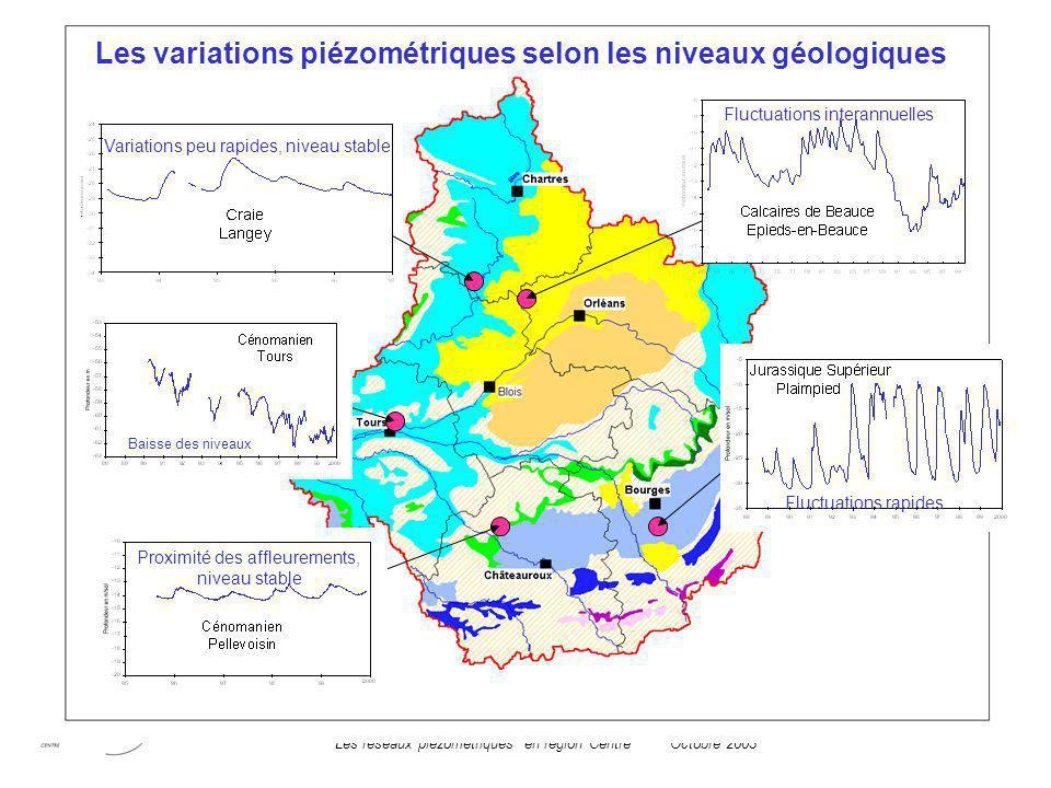 Les réseaux piézométriques en région CentreOctobre 2003 Les variations piézométriques selon les niveaux géologiques Fluctuations rapides Proximité des