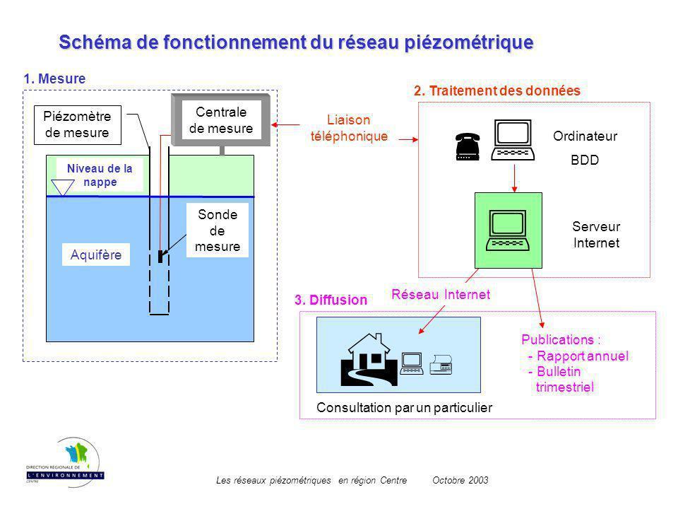 Les réseaux piézométriques en région CentreOctobre 2003 Consultation par un particulier Liaison téléphonique Niveau de la nappe Aquifère Piézomètre de