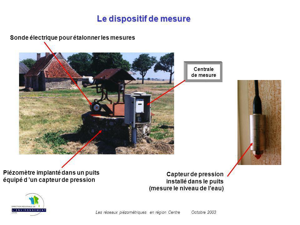 Les réseaux piézométriques en région CentreOctobre 2003 Centrale de mesure Le dispositif de mesure Piézomètre implanté dans un puits équipé d un capte