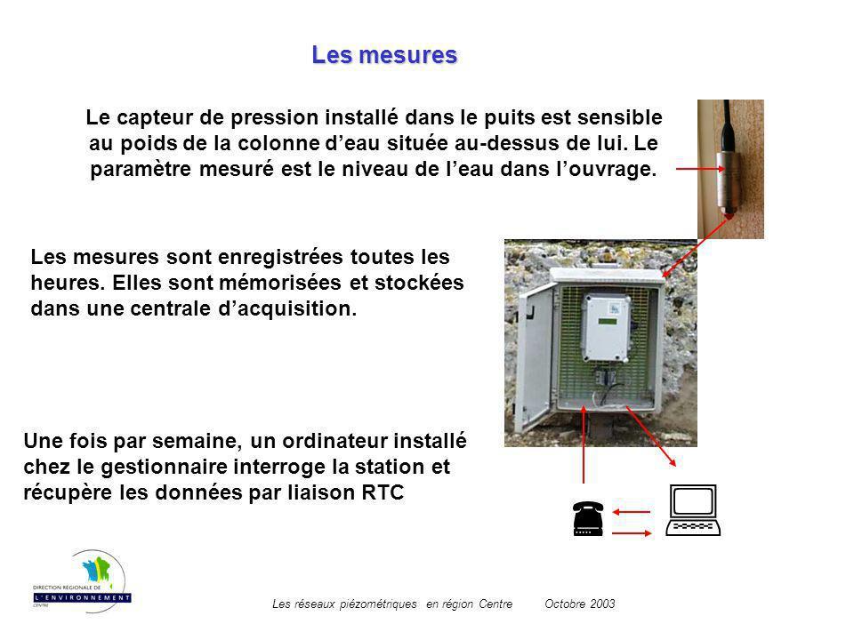 Les réseaux piézométriques en région CentreOctobre 2003 Les mesures Le capteur de pression installé dans le puits est sensible au poids de la colonne