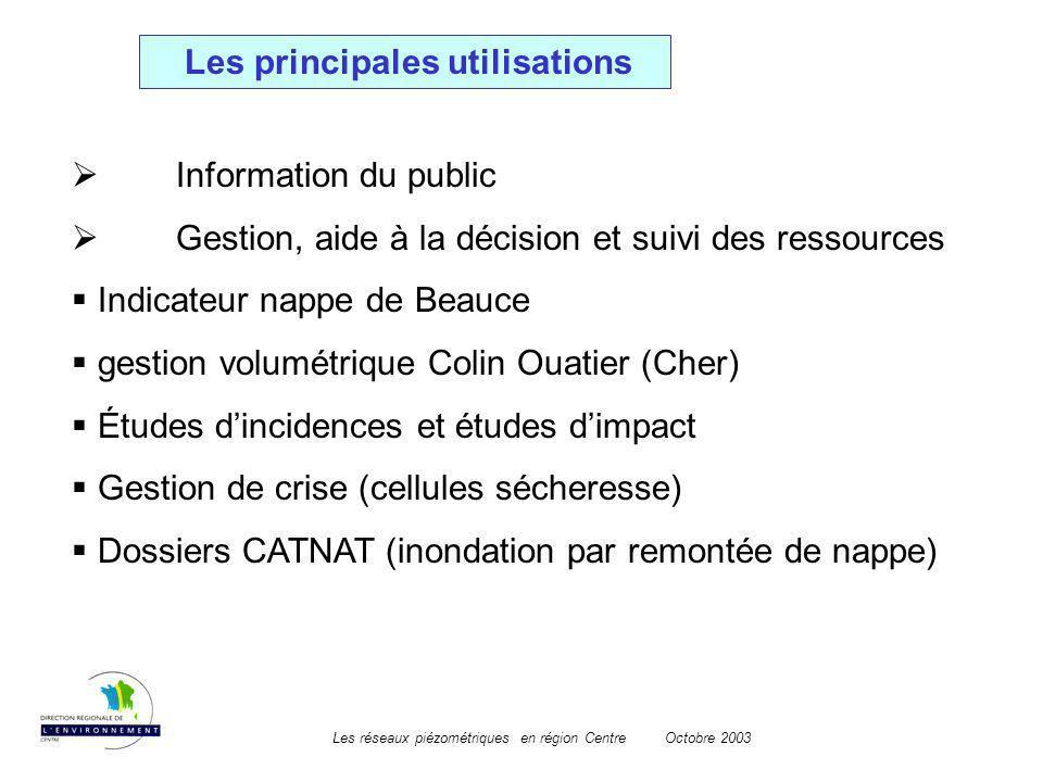Les réseaux piézométriques en région CentreOctobre 2003 Les principales utilisations Information du public Gestion, aide à la décision et suivi des re