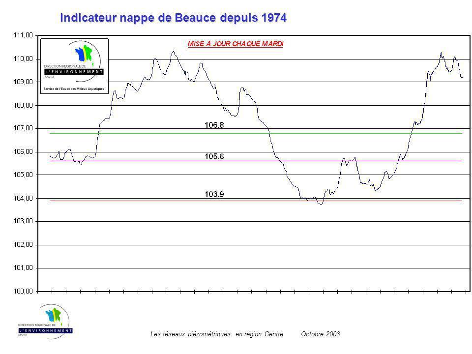 Les réseaux piézométriques en région CentreOctobre 2003 Indicateur nappe de Beauce depuis 1974
