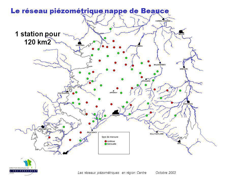 Les réseaux piézométriques en région CentreOctobre 2003 Le réseau piézométrique nappe de Beauce Mise en place au milieu des années soixante densification en 1974 Modernisation à partir de 1993 par intégration de 17 piézomètres dans le réseau piézométrique régional.