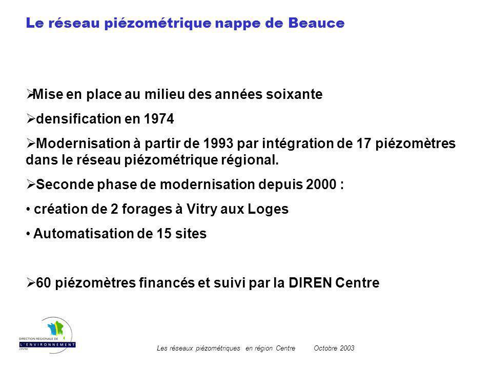 Les réseaux piézométriques en région CentreOctobre 2003 Le réseau piézométrique nappe de Beauce Mise en place au milieu des années soixante densificat