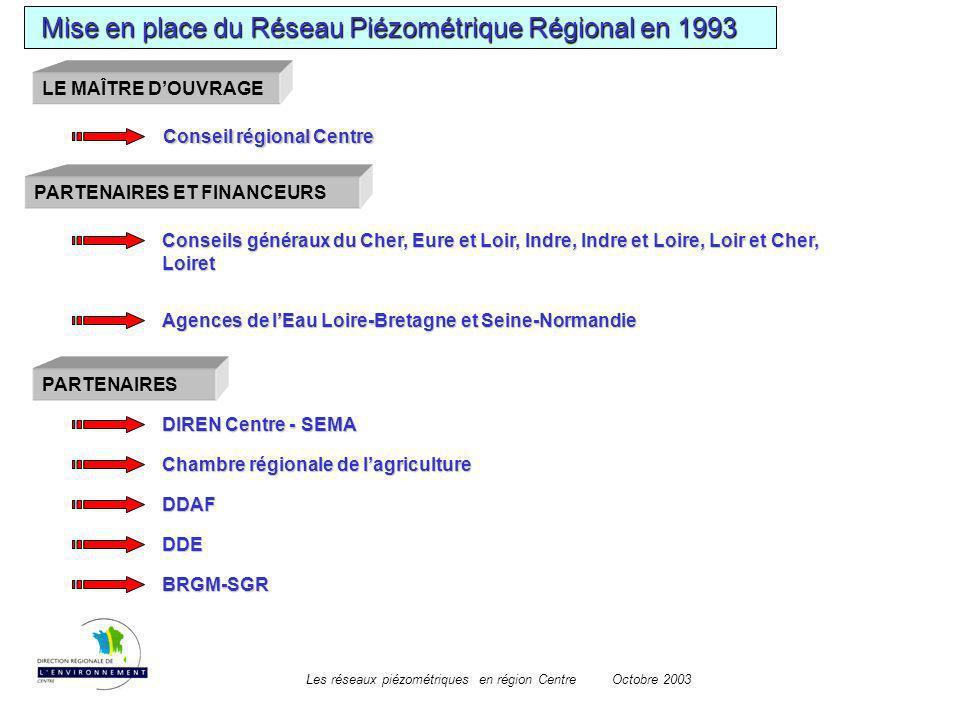 Les réseaux piézométriques en région CentreOctobre 2003 Mise en place du Réseau Piézométrique Régional en 1993 Mise en place du Réseau Piézométrique R