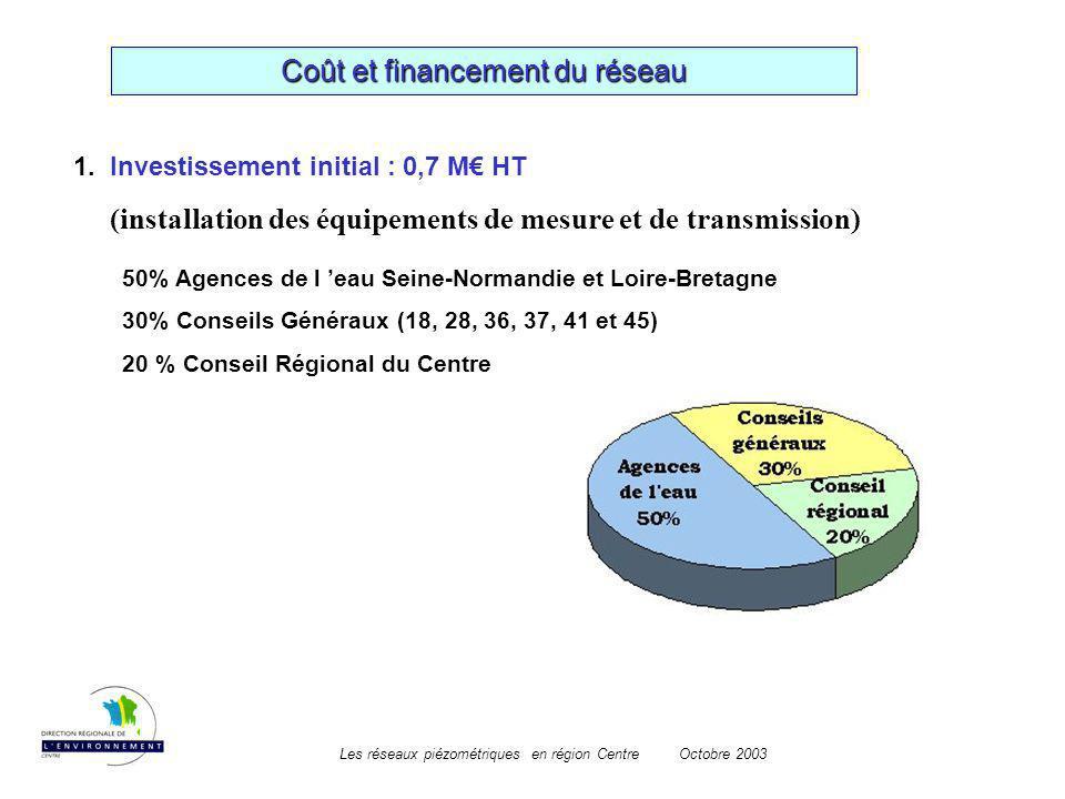 Les réseaux piézométriques en région CentreOctobre 2003 Coût et financement du réseau 1. Investissement initial : 0,7 M HT (installation des équipemen