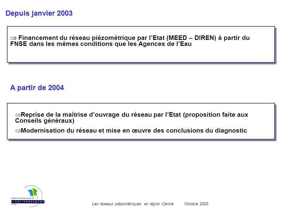 Les réseaux piézométriques en région CentreOctobre 2003 Depuis janvier 2003 Financement du réseau piézométrique par lEtat (MEED – DIREN) à partir du F