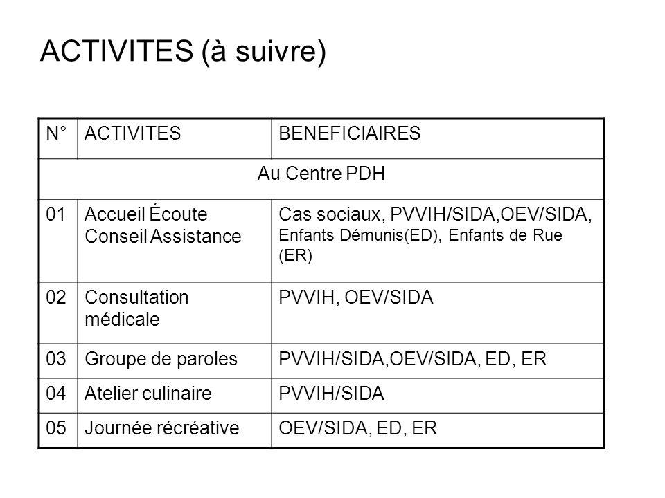 ACTIVITES (à suivre) N°ACTIVITESBENEFICIAIRES Au Centre PDH 01Accueil Écoute Conseil Assistance Cas sociaux, PVVIH/SIDA,OEV/SIDA, Enfants Démunis(ED),