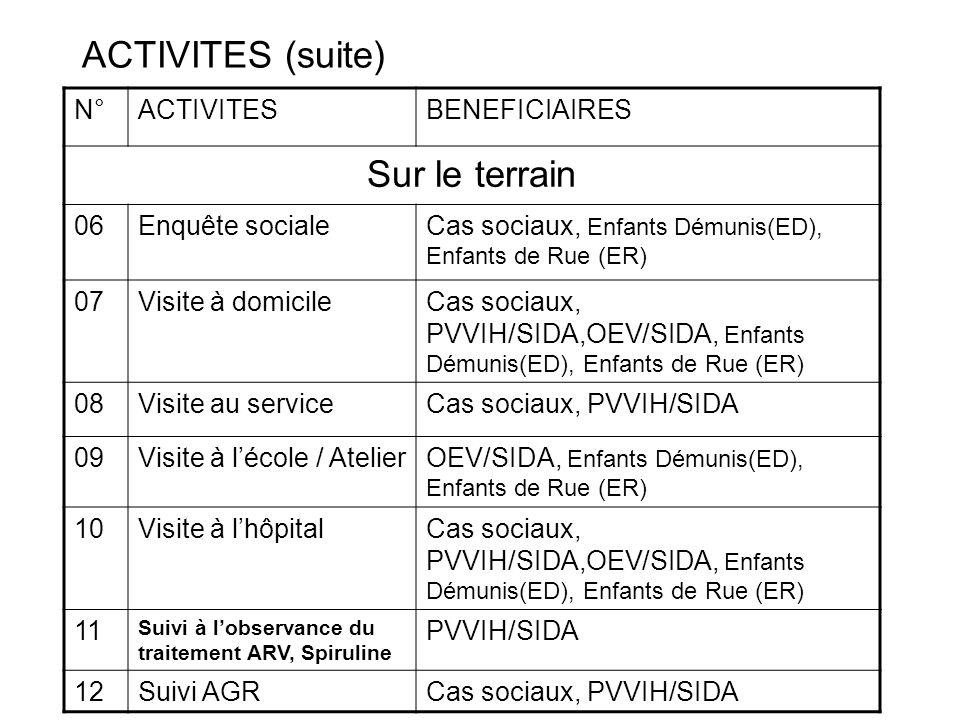 ACTIVITES (suite) N°ACTIVITESBENEFICIAIRES Sur le terrain 06Enquête socialeCas sociaux, Enfants Démunis(ED), Enfants de Rue (ER) 07Visite à domicileCa